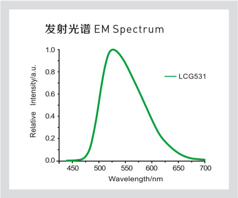 LCG531发射光谱.png